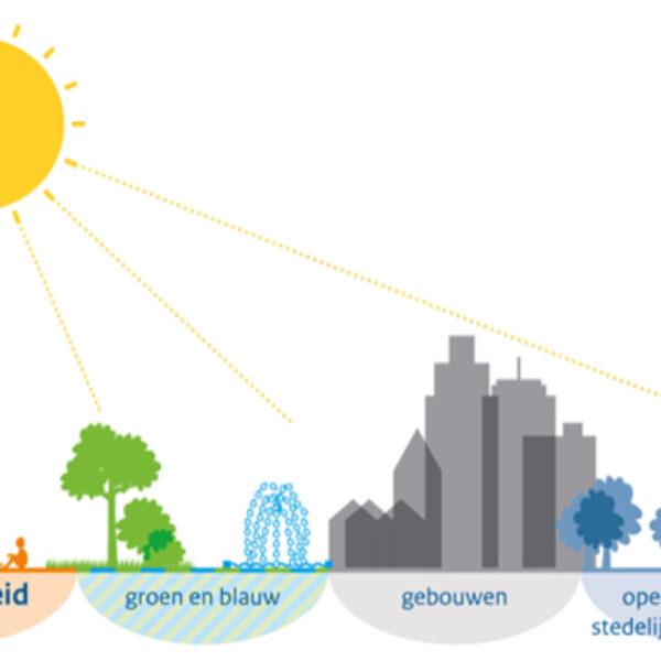 Klimaatadaptatie in Noord-Brabant